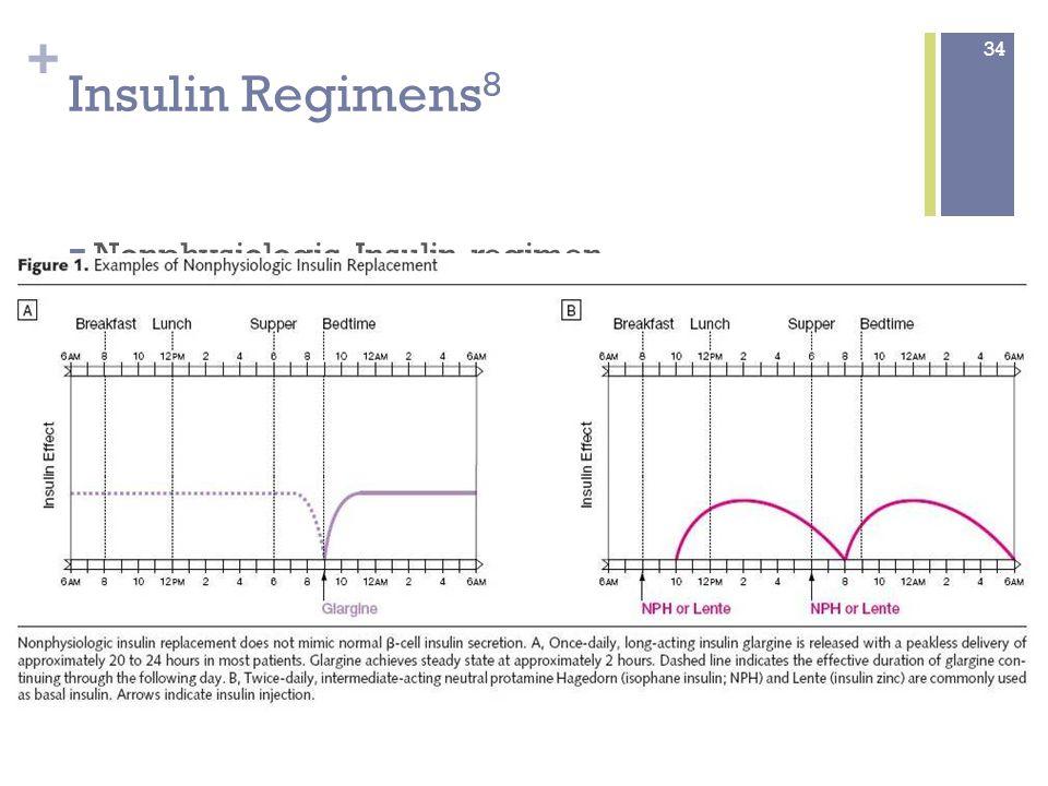 + Insulin Regimens 8 Physiologic insulin regimen 35