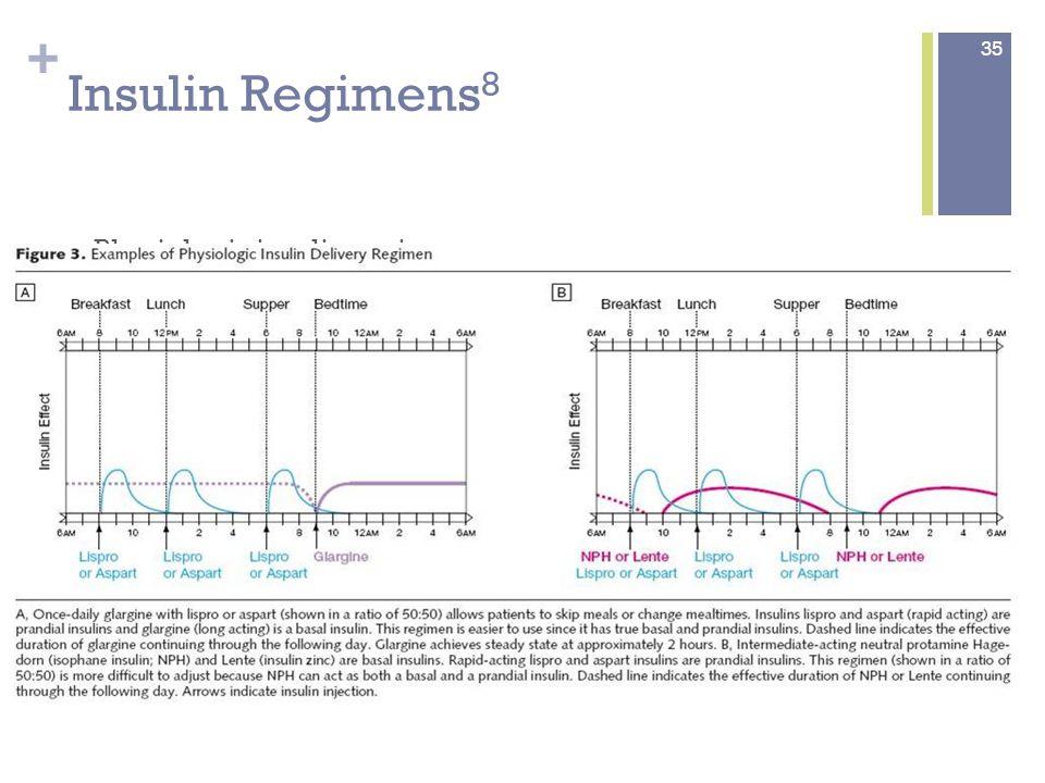 + Initiation of Insulin per ADA Guidelines 10 36