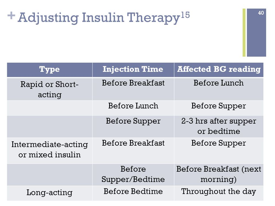 + Adjusting Insulin Therapy 15 TypeInjection TimeAffected BG reading Rapid or Short- acting Before BreakfastBefore Lunch Before Supper 2-3 hrs after supper or bedtime Intermediate-acting or mixed insulin Before BreakfastBefore Supper Before Supper/Bedtime Before Breakfast (next morning) Long-acting Before BedtimeThroughout the day 40