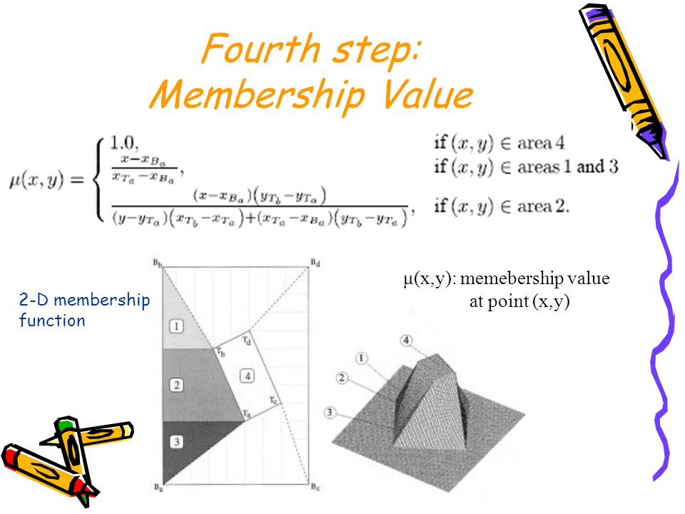 Fourth step: Membership Value 2-D membership function μ(x,y): memebership value at point (x,y)