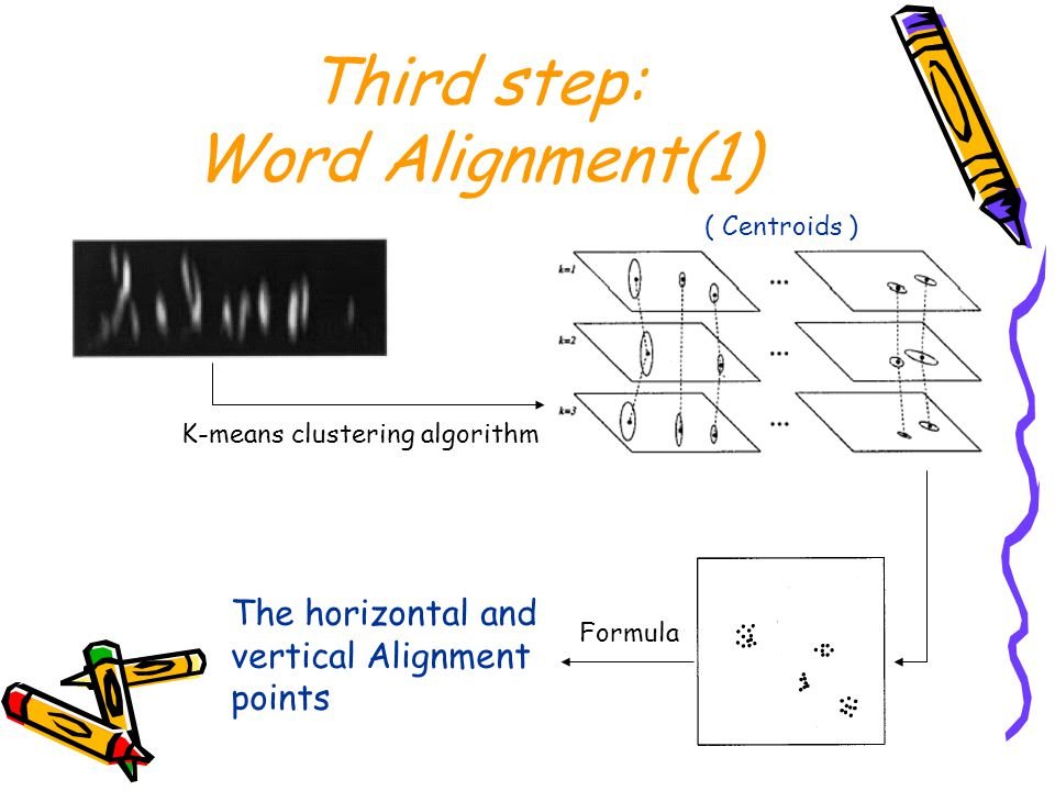 Third step: Word Alignment(1) K-means clustering algorithm ( Centroids ) The horizontal and vertical Alignment points Formula