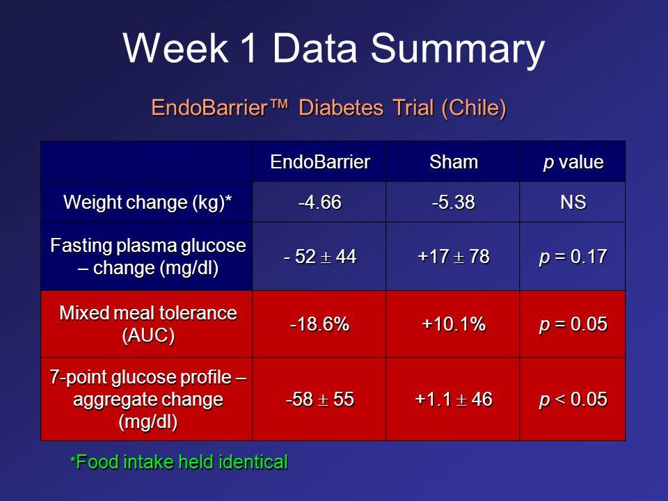 Week 1 Data Summary EndoBarrierSham p value Weight change (kg)* -4.66-5.38NS Fasting plasma glucose – change (mg/dl) - 52  44 +17  78 p = 0.17 Mixed