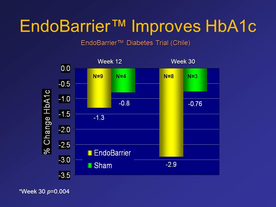 EndoBarrier™ Improves HbA1c N=9N=3N=4N=8 *Week 30 p=0.004 Week 12 Week 30 EndoBarrier™ Diabetes Trial (Chile)