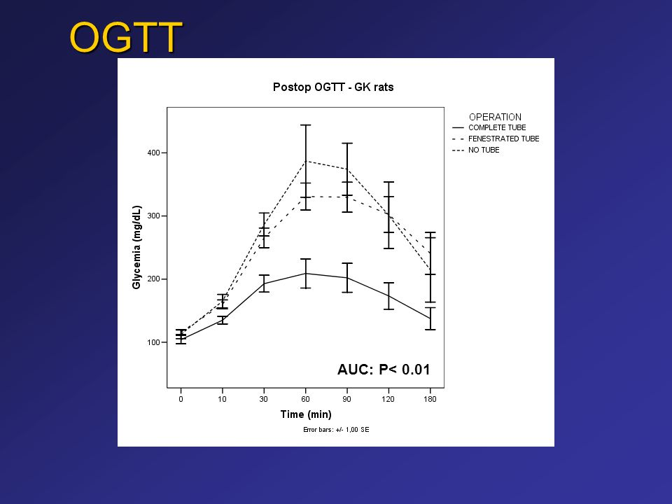 RYGB (Lap) vs vs Medical Therapy and Lifestyle Modification PI: Francesco Rubino Steering Committee: H.