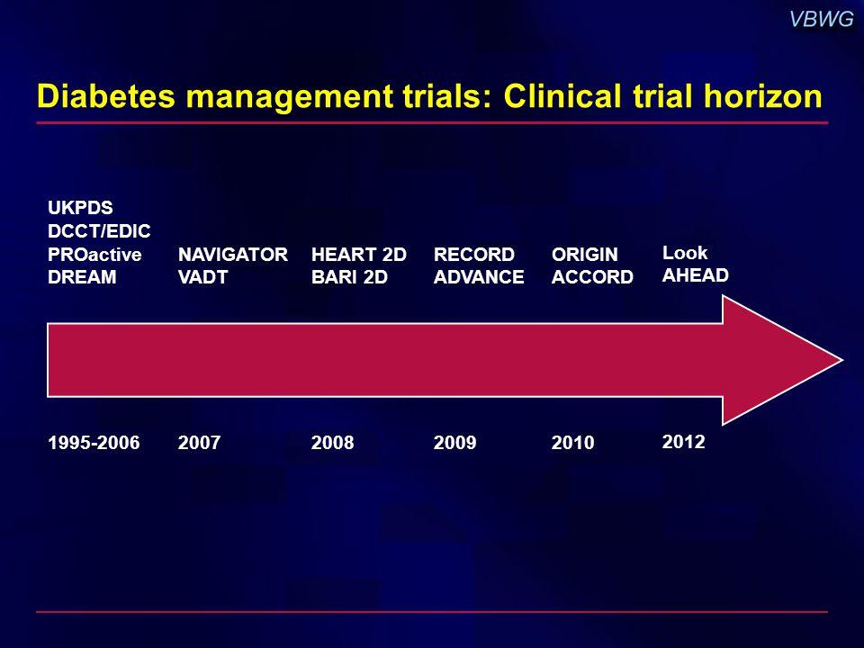 Diabetes management trials: Clinical trial horizon UKPDS DCCT/EDIC PROactive DREAM NAVIGATOR VADT ORIGIN ACCORD 200720102008 HEART 2D BARI 2D 1995-2006 RECORD ADVANCE 2009 Look AHEAD 2012