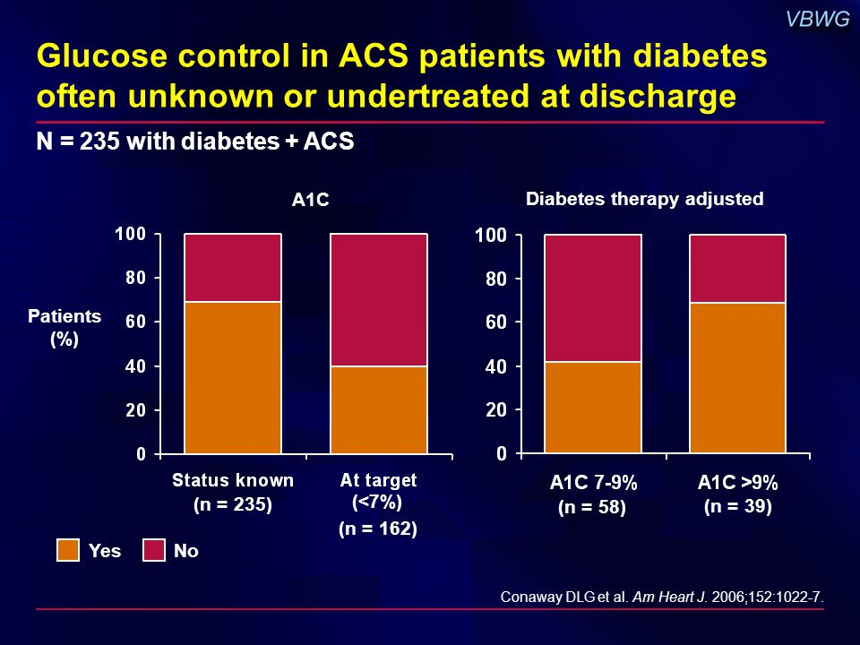 Glucose control in ACS patients with diabetes often unknown or undertreated at discharge NoYes (n = 235) (n = 162) (n = 58) (n = 39) Conaway DLG et al.