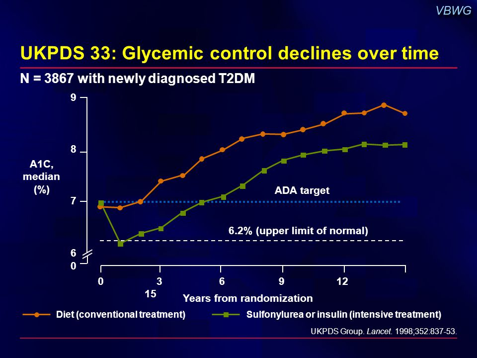 UKPDS 33: Glycemic control declines over time UKPDS Group.