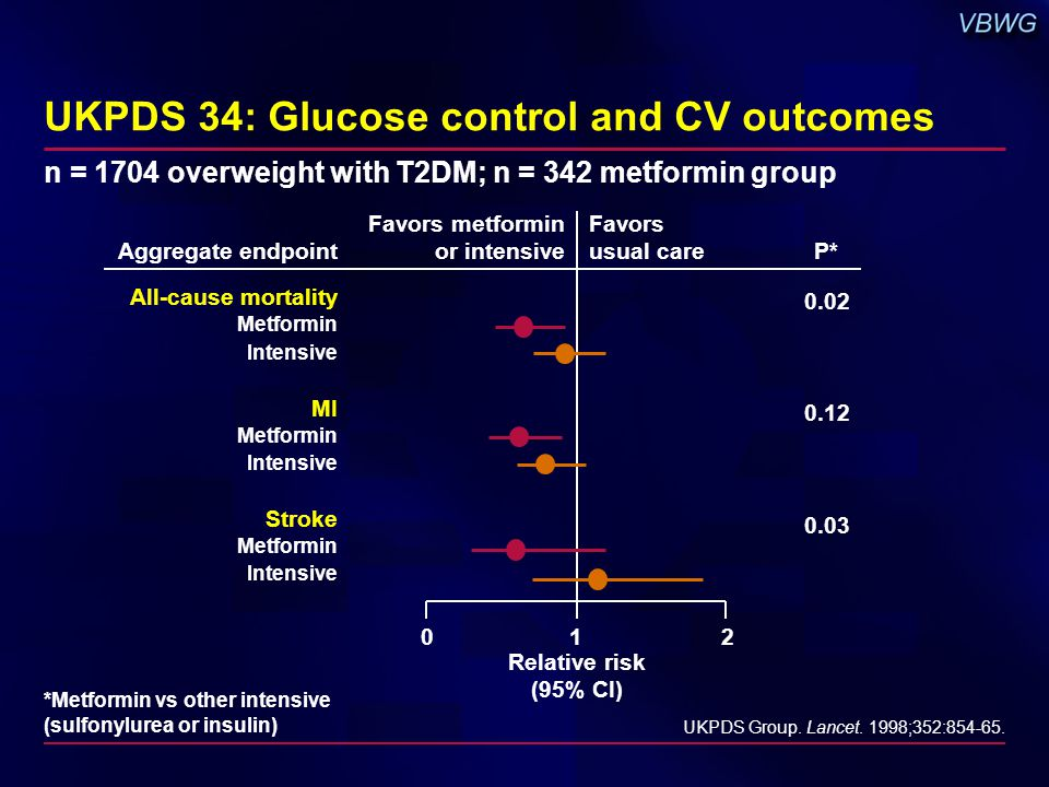 UKPDS 34: Glucose control and CV outcomes n = 1704 overweight with T2DM; n = 342 metformin group UKPDS Group.