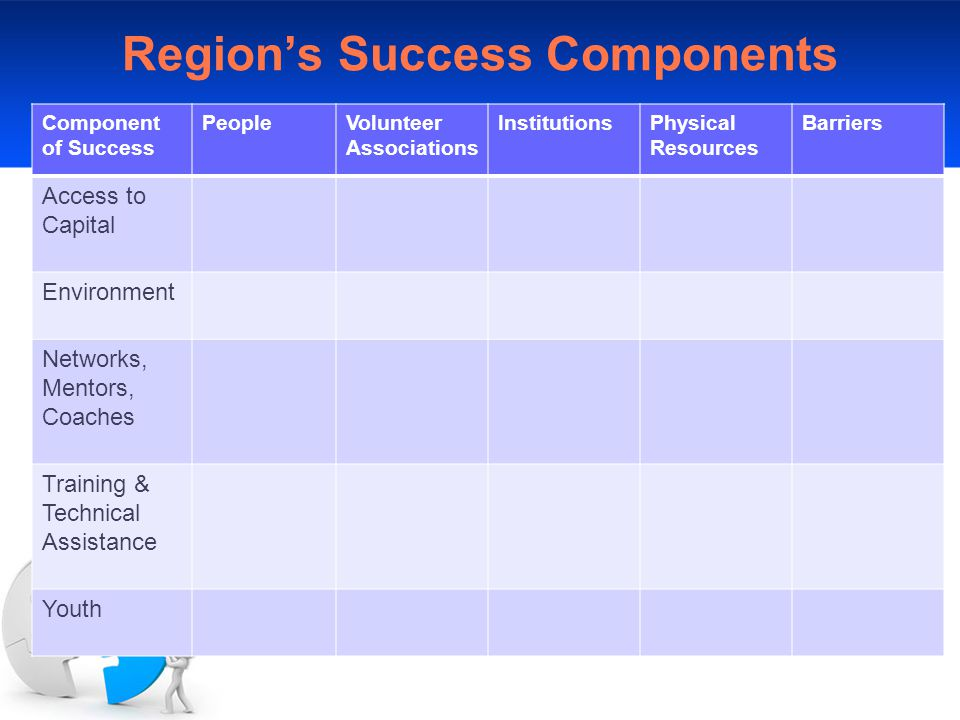 Region's Success Components Component of Success PeopleVolunteer Associations InstitutionsPhysical Resources Barriers Access to Capital Environment Networks, Mentors, Coaches Training & Technical Assistance Youth