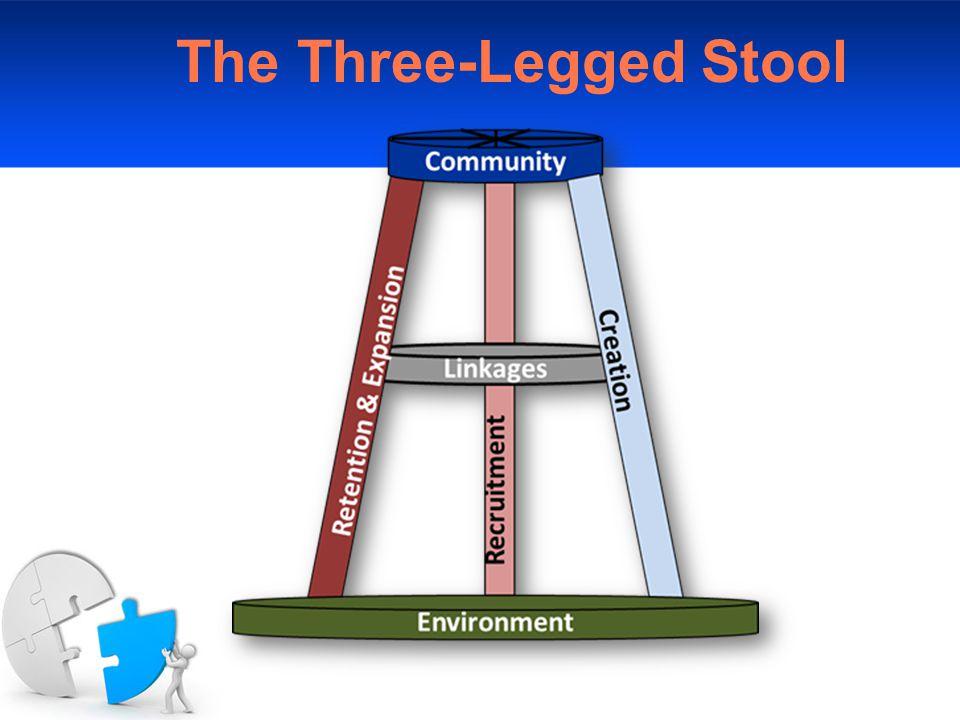 The Three-Legged Stool