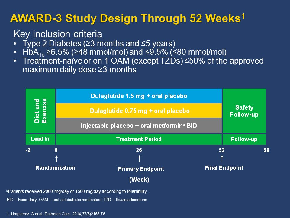 AWARD-3 Study Design Through 52 Weeks 1 a Patients received 2000 mg/day or 1500 mg/day according to tolerability.