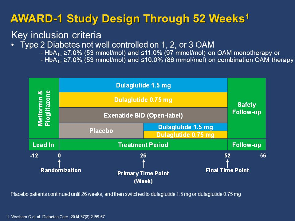 AWARD-1 Study Design Through 52 Weeks 1 Key inclusion criteria Type 2 Diabetes not well controlled on 1, 2, or 3 OAM - HbA 1c ≥7.0% (53 mmol/mol) and ≤11.0% (97 mmol/mol) on OAM monotherapy or - HbA 1c ≥7.0% (53 mmol/mol) and ≤10.0% (86 mmol/mol) on combination OAM therapy Placebo patients continued until 26 weeks, and then switched to dulaglutide 1.5 mg or dulaglutide 0.75 mg 1.