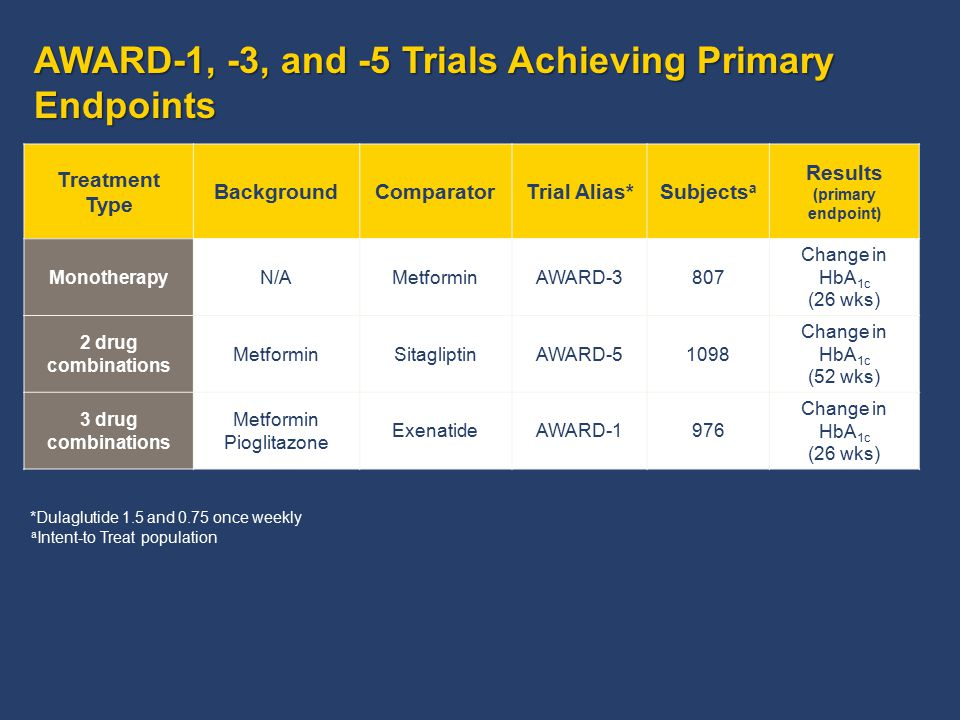 AWARD-1, -3, and -5 Trials Achieving Primary Endpoints Treatment Type BackgroundComparatorTrial Alias*Subjects a Results (primary endpoint) Monotherap
