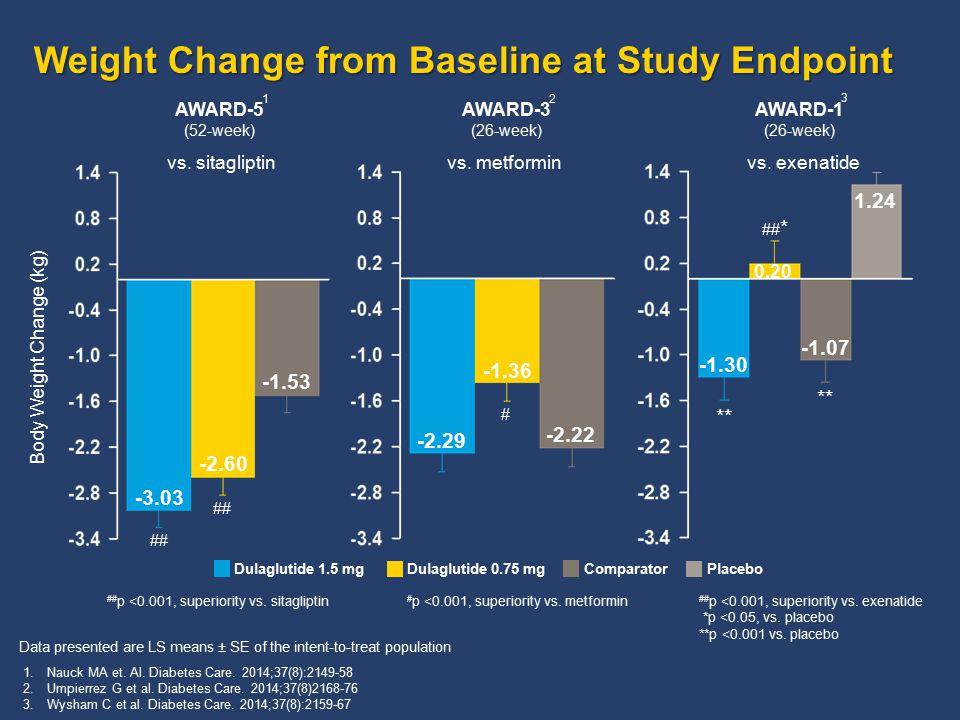 Weight Change from Baseline at Study Endpoint # p <0.001, superiority vs.