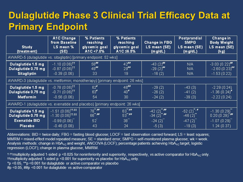 Dulaglutide Phase 3 Clinical Trial Efficacy Data at Primary Endpoint Abbreviations: BID = twice daily; FBG = fasting blood glucose; LOCF = last observ