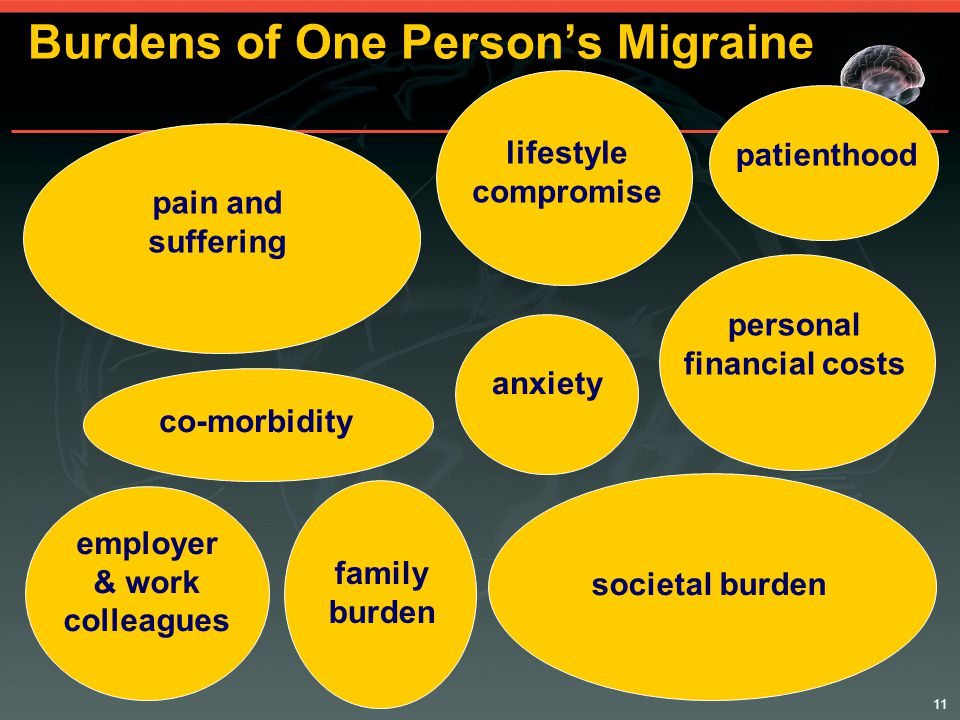 11 pain and suffering Burdens of One Person's Migraine anxiety patienthood personal financial costs employer & work colleagues lifestyle compromise societal burden family burden co-morbidity