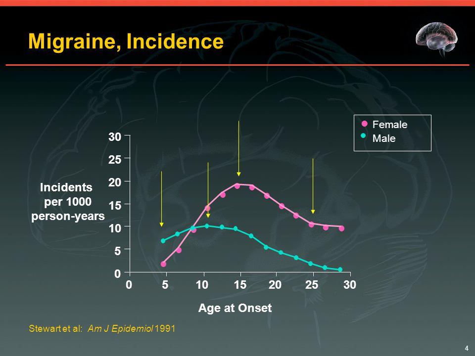 5 Epidemiology Lesson 2 Migraine is Very Prevalent