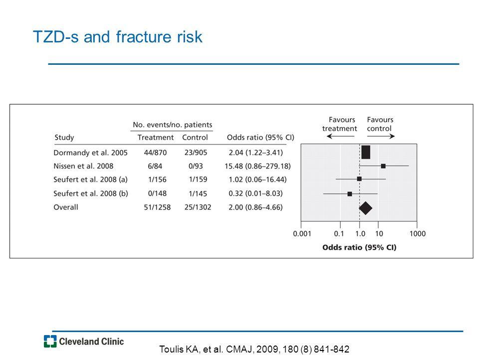 TZD-s and fracture risk Toulis KA, et al. CMAJ, 2009, 180 (8) 841-842