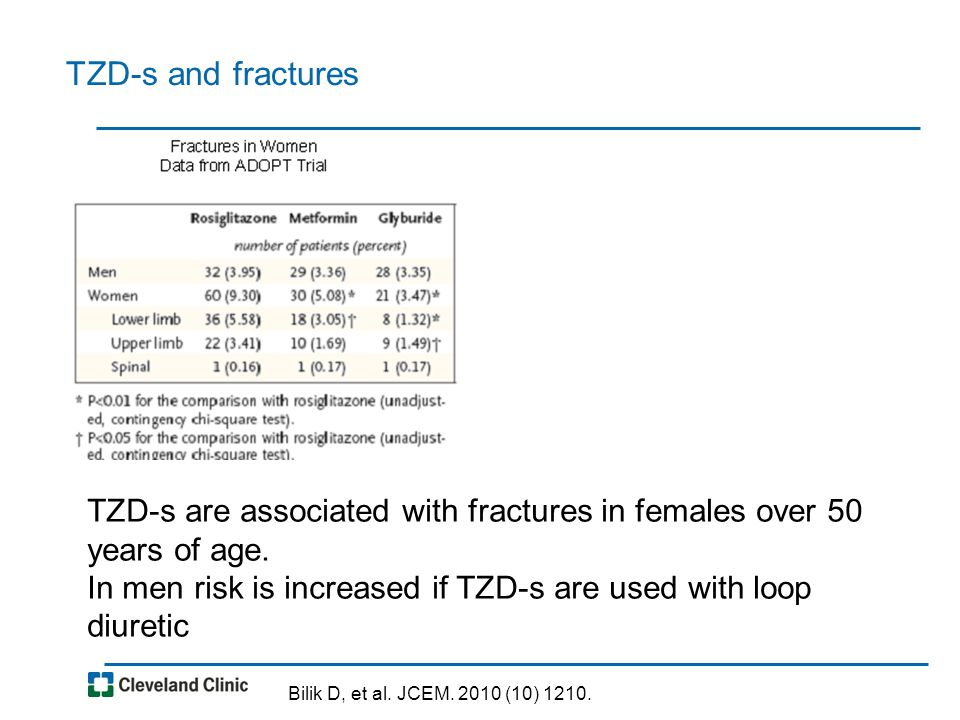 TZD-s and fractures TZD-s are associated with fractures in females over 50 years of age. In men risk is increased if TZD-s are used with loop diuretic