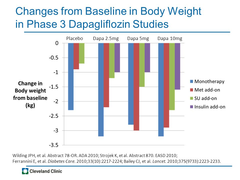 Changes from Baseline in Body Weight in Phase 3 Dapagliflozin Studies Placebo Dapa 2.5mg Dapa 5mg Dapa 10mg Wilding JPH, et al. Abstract 78-OR. ADA 20