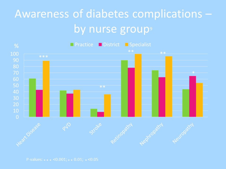 Awareness of diabetes complications – by nurse group 9 P-values: * * * <0.001; * * 0.01; * <0.05