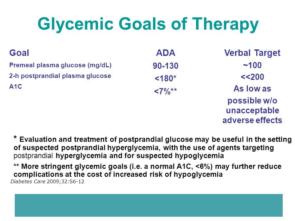 Diabetes Care 2009;32:S6-12 Goal Premeal plasma glucose (mg/dL) 2-h postprandial plasma glucose A1C ADA 90-130 <180* <7%** Glycemic Goals of Therapy *