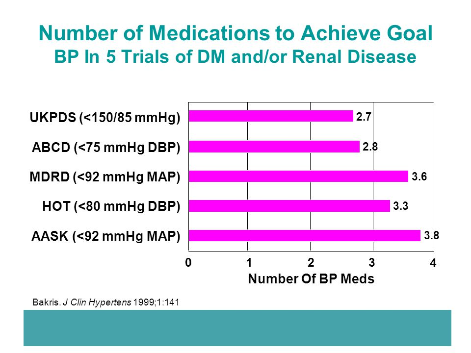 Number of Medications to Achieve Goal BP In 5 Trials of DM and/or Renal Disease 3.8 3.3 3.6 2.8 2.7 01234 AASK (<92 mmHg MAP) HOT (<80 mmHg DBP) MDRD