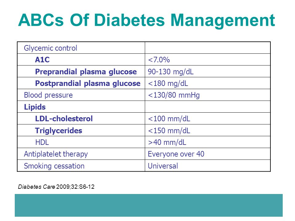 ABCs Of Diabetes Management Glycemic control A1C<7.0% Preprandial plasma glucose90-130 mg/dL Postprandial plasma glucose<180 mg/dL Blood pressure<130/
