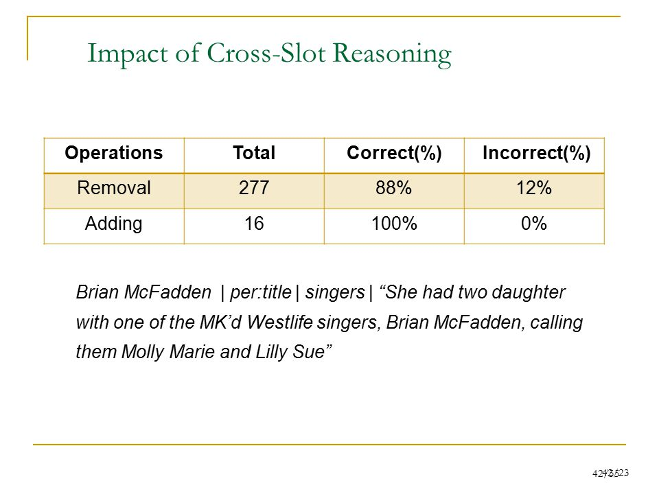 42/55 42/23 Impact of Cross-Slot Reasoning OperationsTotalCorrect(%) Incorrect(%) Removal27788%12% Adding16100%0% Brian McFadden | per:title | singers | She had two daughter with one of the MK'd Westlife singers, Brian McFadden, calling them Molly Marie and Lilly Sue