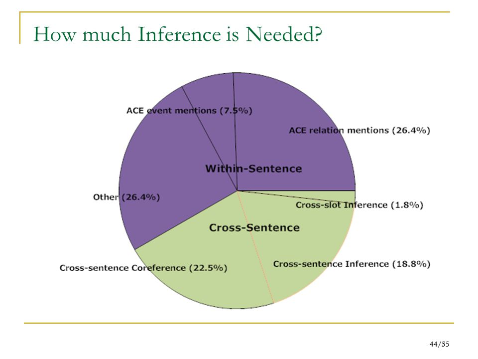 44/55 44/35 How much Inference is Needed
