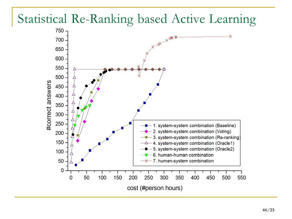 46/55 46/23 Statistical Re-Ranking based Active Learning