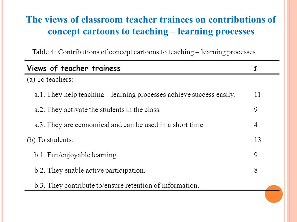 Views of teacher trainess f (a) To teachers: a.1.