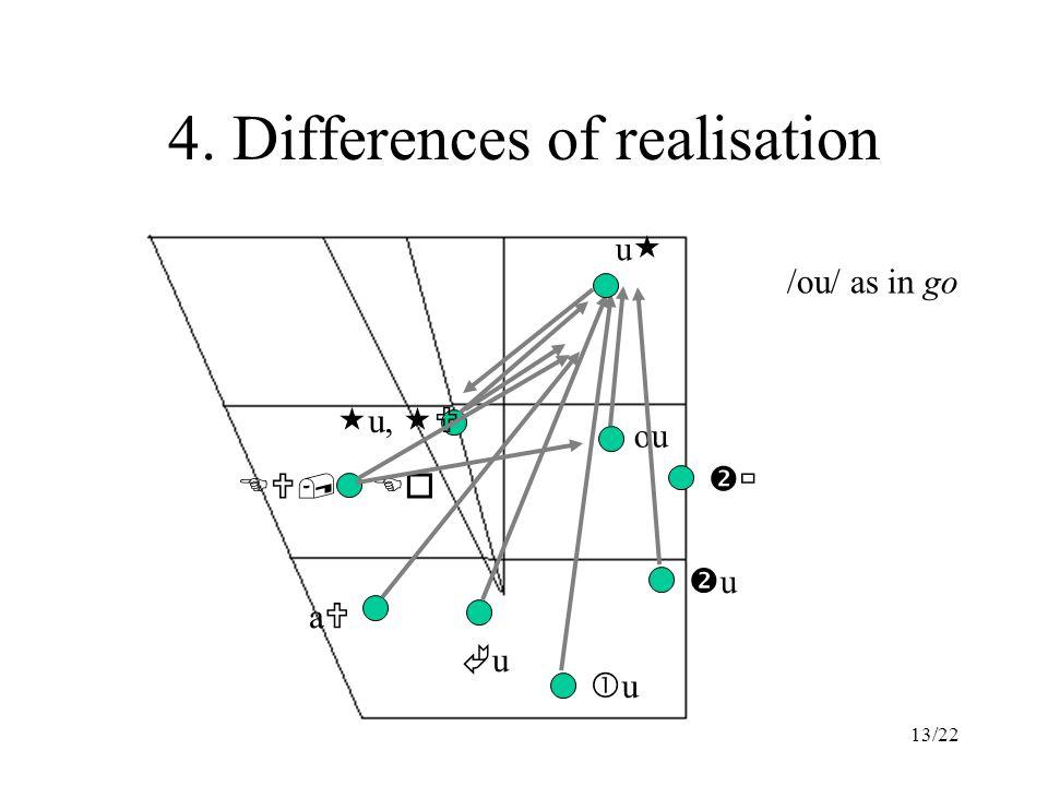 13/22 4. Differences of realisation ou  u,  uu EU, Eo aUaU uu uu uu  /ou/ as in go