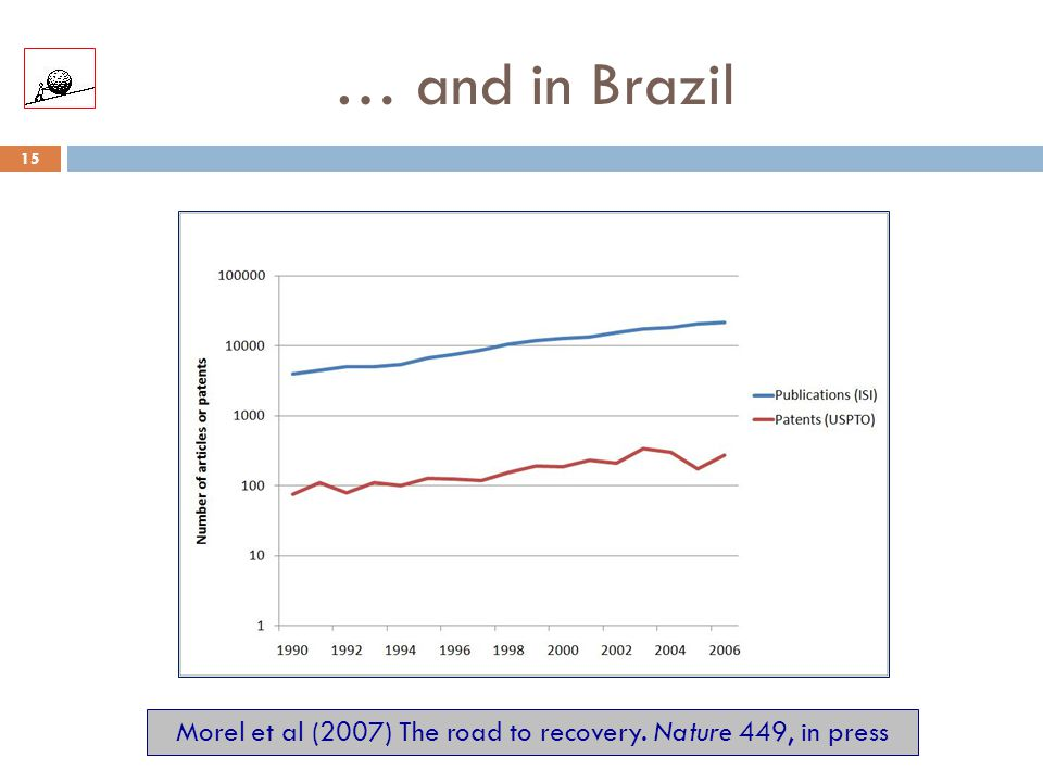 … and in Brazil 15 Morel et al (2007) The road to recovery. Nature 449, in press