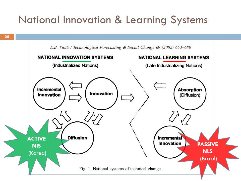 ACTIVE NIS (Korea) PASSIVE NLS (Brazil) 25 National Innovation & Learning Systems