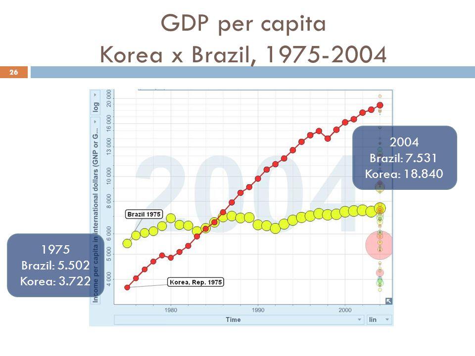 GDP per capita Korea x Brazil, 1975-2004 26 1975 Brazil: 5.502 Korea: 3.722 2004 Brazil: 7.531 Korea: 18.840