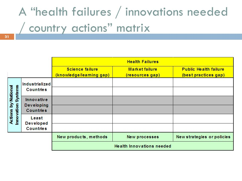 A health failures / innovations needed / country actions matrix 31