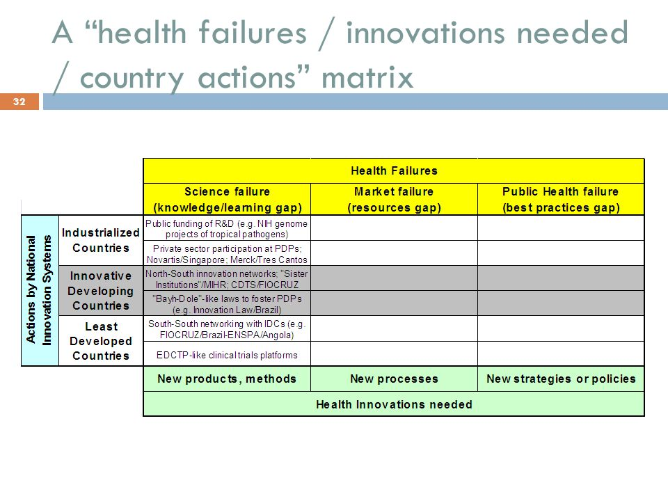 A health failures / innovations needed / country actions matrix 32