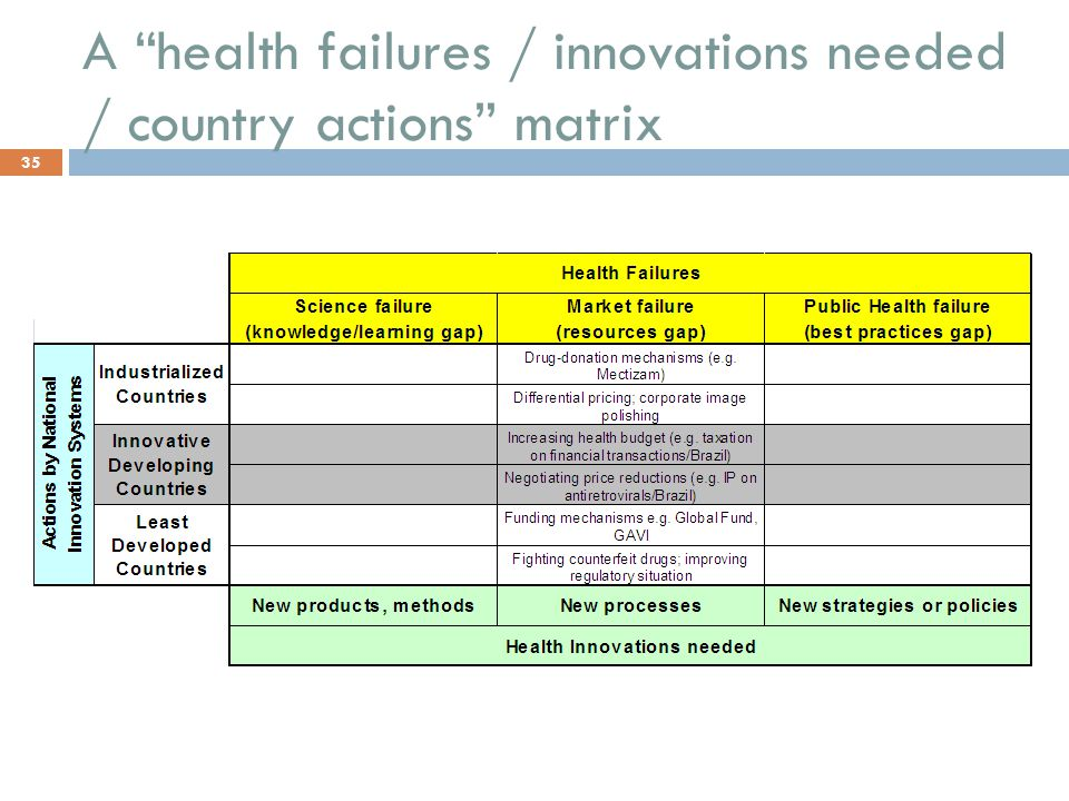 A health failures / innovations needed / country actions matrix 35