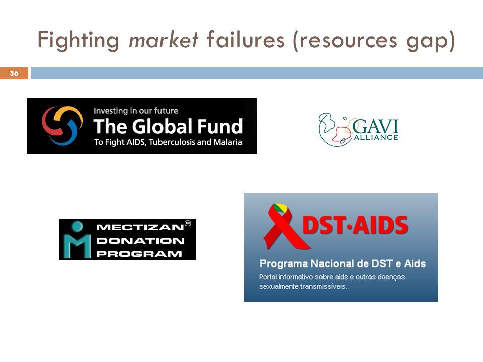 Fighting market failures (resources gap) 36