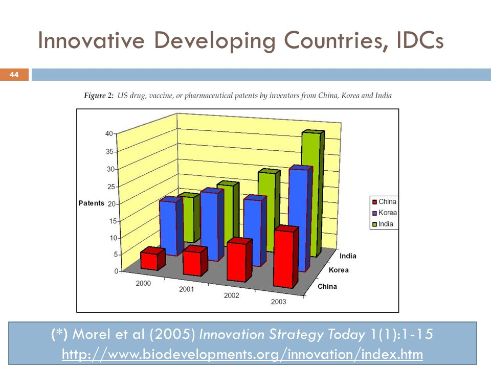 44 Innovative Developing Countries, IDCs (*) Morel et al (2005) Innovation Strategy Today 1(1):1-15 http://www.biodevelopments.org/innovation/index.ht