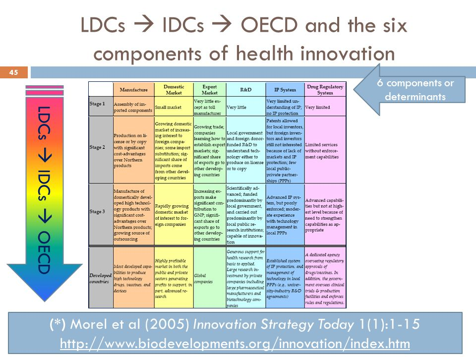 LDCs  IDCs  OECD and the six components of health innovation 45 (*) Morel et al (2005) Innovation Strategy Today 1(1):1-15 http://www.biodevelopment