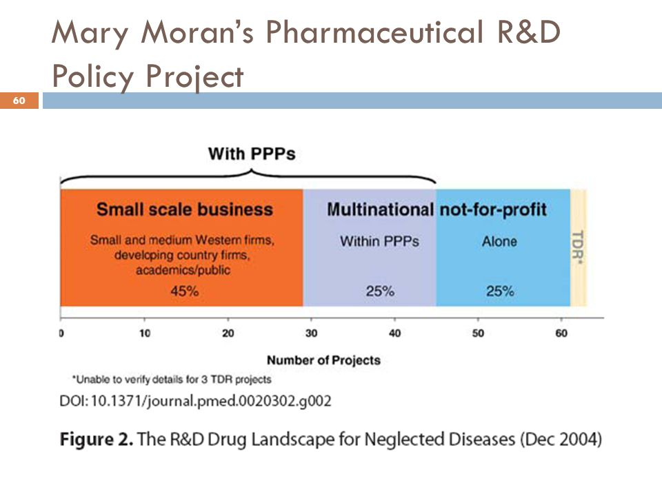 Mary Moran's Pharmaceutical R&D Policy Project 60