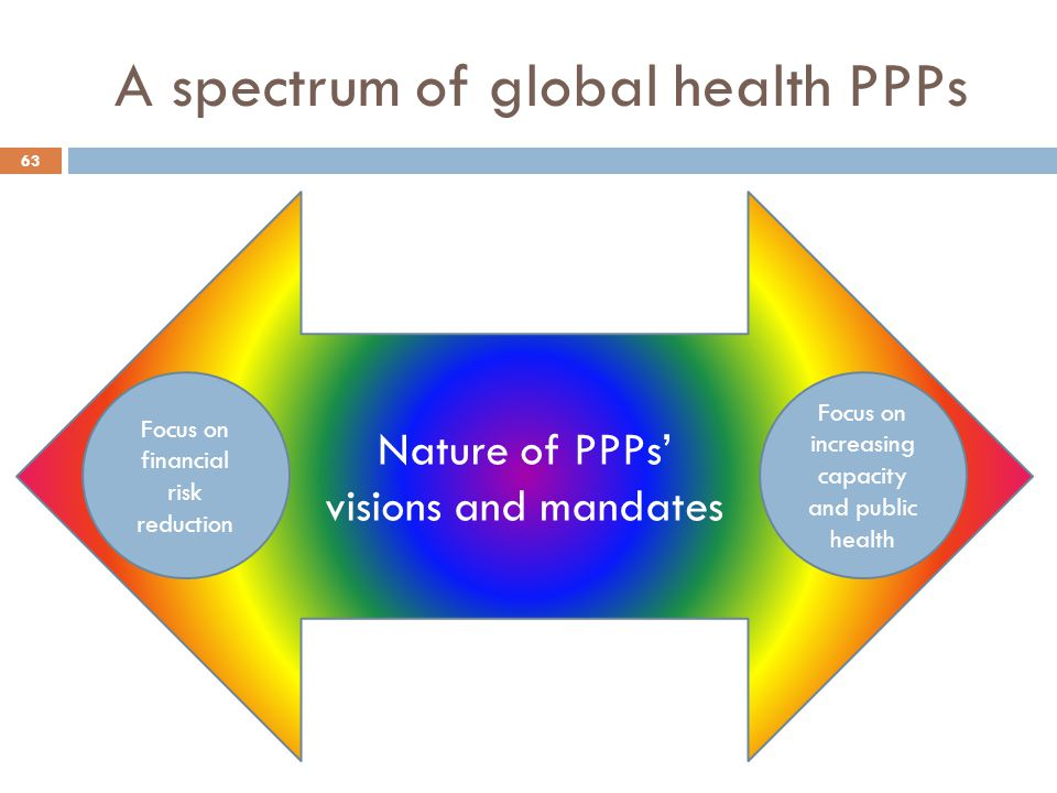 A spectrum of global health PPPs Nature of PPPs' visions and mandates Focus on financial risk reduction Focus on increasing capacity and public health 63