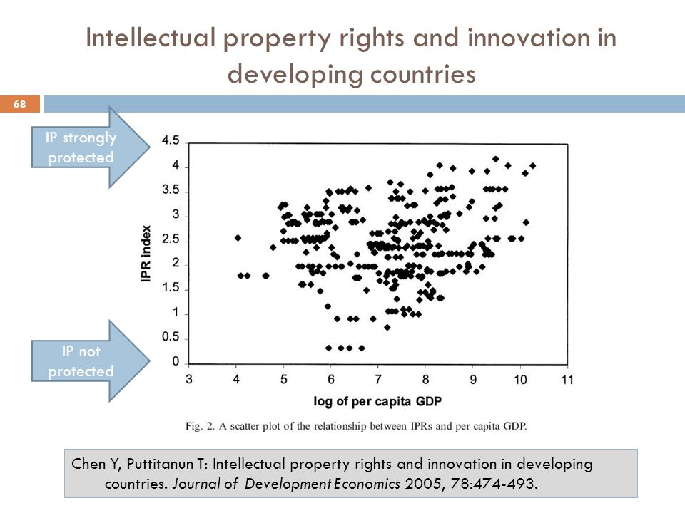 Intellectual property rights and innovation in developing countries 68 IP not protected IP strongly protected Chen Y, Puttitanun T: Intellectual property rights and innovation in developing countries.