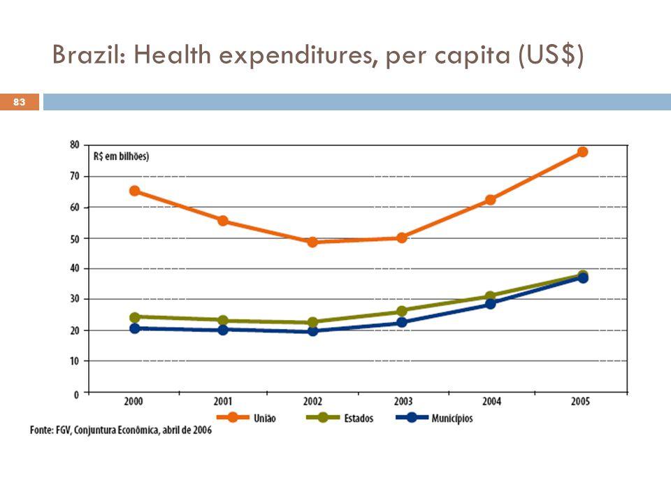 Brazil: Health expenditures, per capita (US$) 83