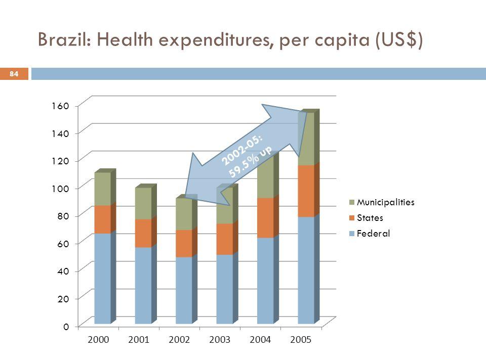 Brazil: Health expenditures, per capita (US$) 84 2002-05: 59.5% up