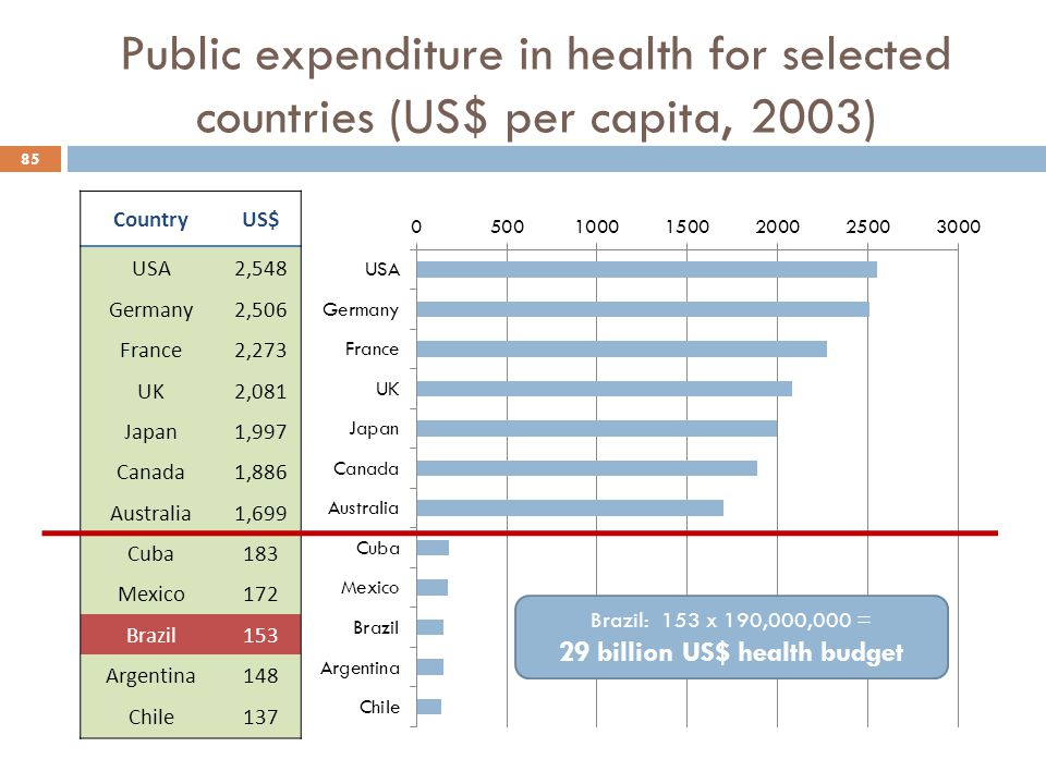 Public expenditure in health for selected countries (US$ per capita, 2003) 85 CountryUS$ USA2,548 Germany2,506 France2,273 UK2,081 Japan1,997 Canada1,886 Australia1,699 Cuba183 Mexico172 Brazil153 Argentina148 Chile137