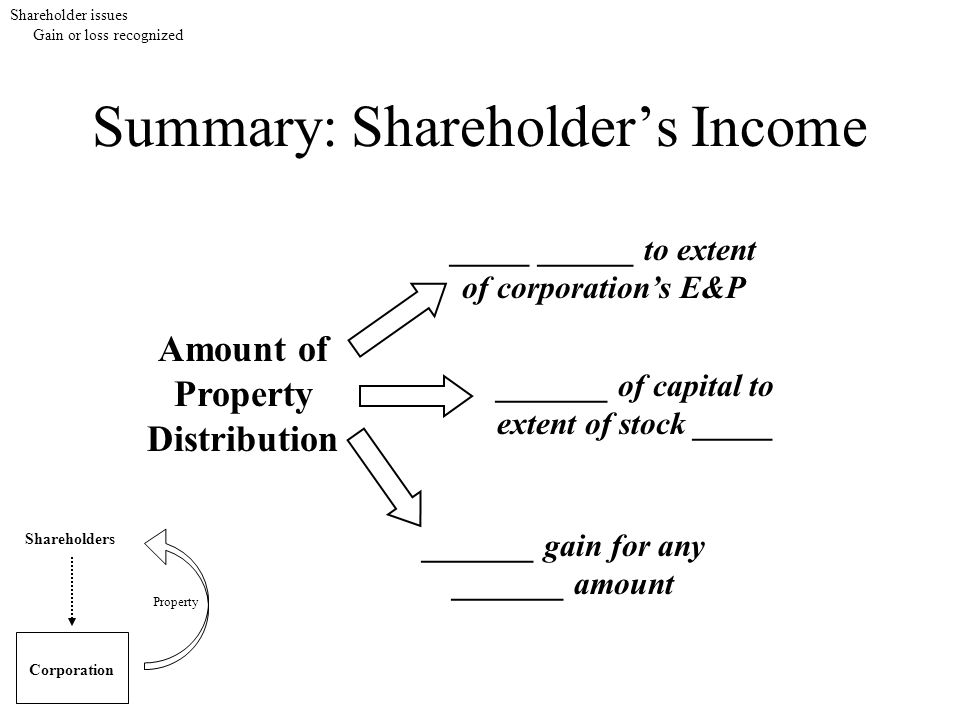 Summary: Shareholder's Income Shareholders Corporation Property Amount of Property Distribution _____ ______ to extent of corporation's E&P _______ ga