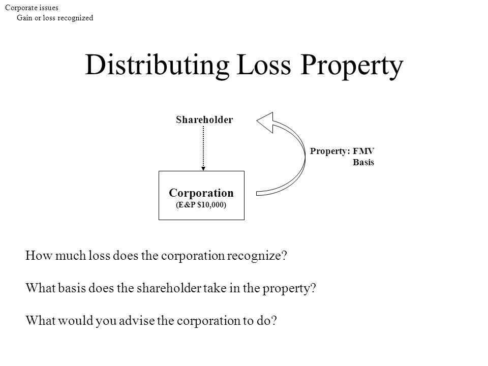 Distributing Loss Property Corporate issues Gain or loss recognized How much loss does the corporation recognize? What basis does the shareholder take